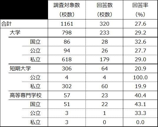 表1. 回答率