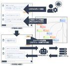 図3. RPA連携の設定と実行イメージ