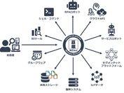 図4. システムの仮想統合イメージ