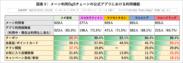 図表3_DgSアプリ利用機能