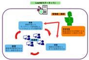 『LearNET(ラーネット)』を使った社内教育のイメージ