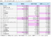 図表C_ランキング上位企業分析