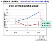 図2 こんにゃくグルコシルセラミド摂取によるアミロイドβ蓄積の変化