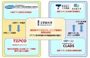 工学院大、名古屋大らによる廃炉関連研究の分担図