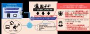 <従来の社内向けセキュリティ対策とクラウドアプリのセキュリティ対策>