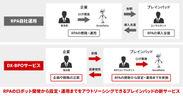 ブレインロボDX-BPOサービスのイメージ図