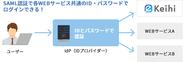 SAML認証機能