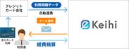 クレジットカード自動連携通知メール