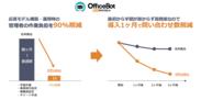 AIチャットボットサービス【OfficeBOT】を働き方改革EXPOへ出展