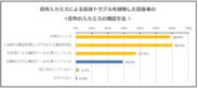 【調査結果2-1】