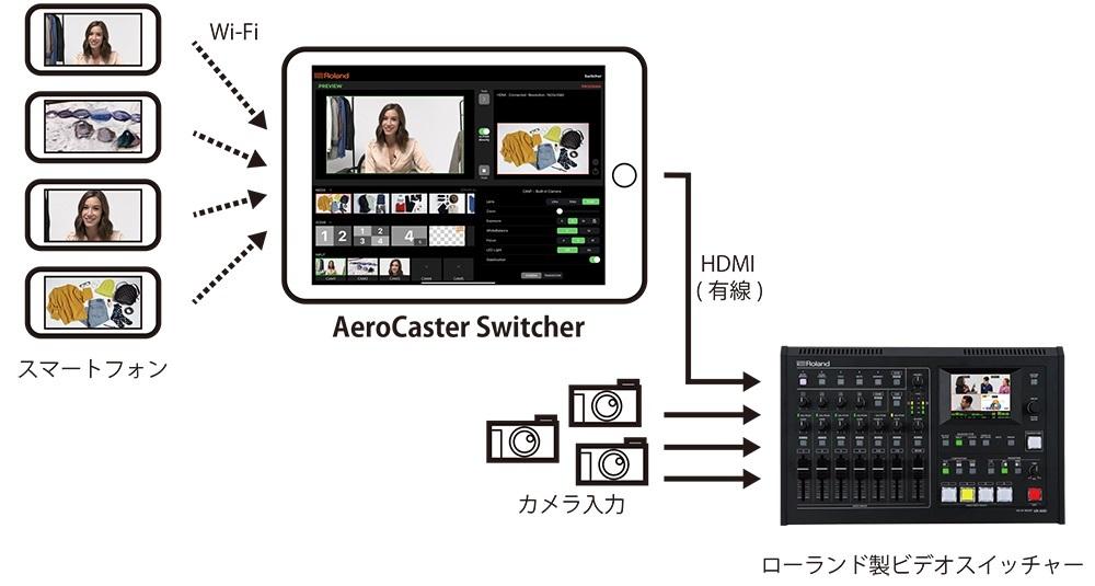 『AeroCaster Switcher』 接続例