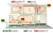良質な室内環境を実現する「快適エアリーT-SAS」