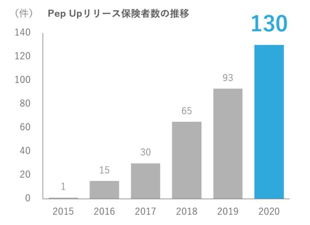 JMDCが企画・開発しているPHRサービス「Pep Up」のユーザーID発行数が300万人を突破