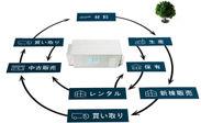 資源循環型ビジネスモデル