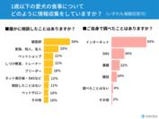 (グラフ)どのように情報収集をしますか