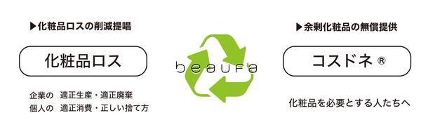 『化粧品ロス』×『コスドネ(R)』Eco プロジェクト ビューファが2021年12月からスタート