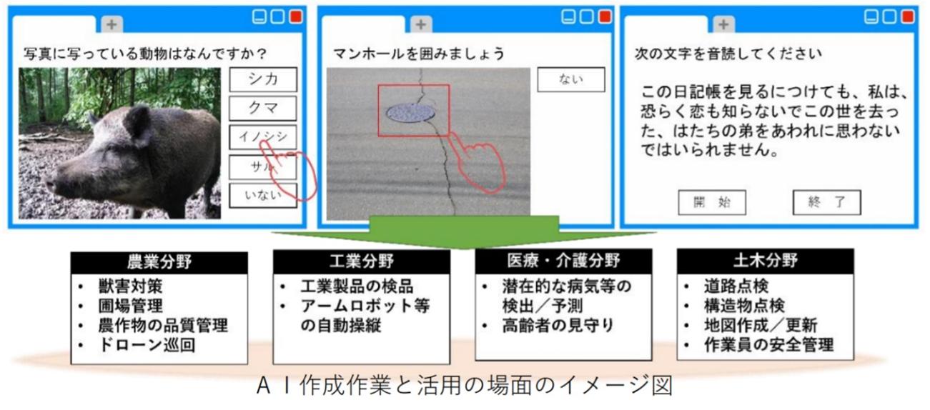 AI作成作業と活用の場面のイメージ図