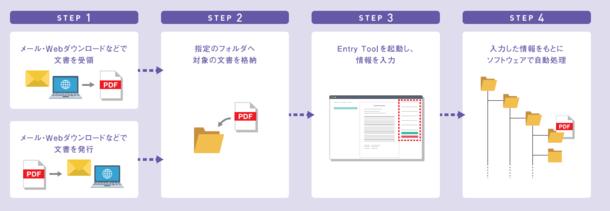 ハイパーギア、ファイルサーバ保存で電子帳簿保存法に対応できる「電子取引スタートパック」をリリース