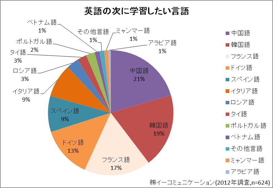 イーコミュニケーション、第2外国語人気調査実施 1位は中国語、ただし ...