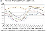 賃貸住宅とオフィス空室率