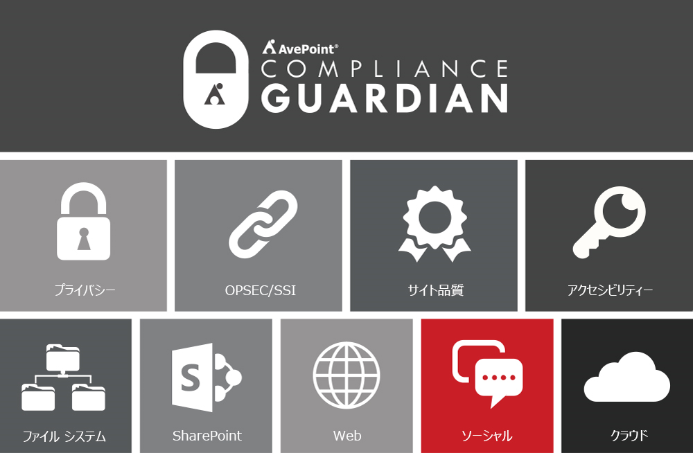 AvePoint Compliance Guardian製品ダイアグラム