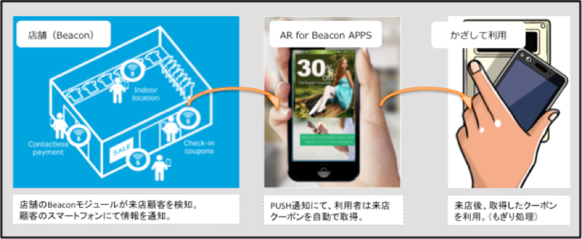 『AR for Beacon APPS』の利用イメージ