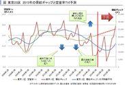 東京23区TVI予測