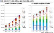 東京都持ち家単独世帯数と借家単独世帯数の推移