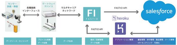 システムデザインイメージ
