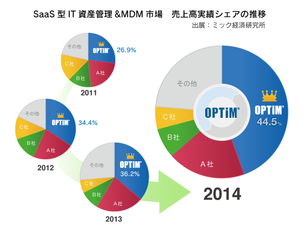 オプティムのMDMサービス「Optimal Biz」が、ミック経済研究所の調査レポートにて、4年連続シェアNo.1を獲得