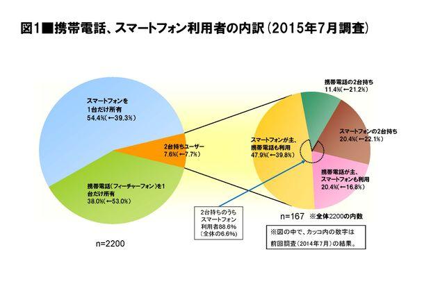 図1 携帯電話、スマートフォン利用者の内訳(2015年7月調査)