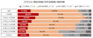 【グラフ1】現在の住居に対する満足度×居住年数