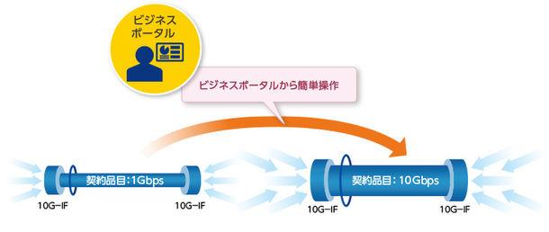 帯域変更機能のイメージ