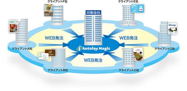 『iAutolay Magic V1.2』新発売