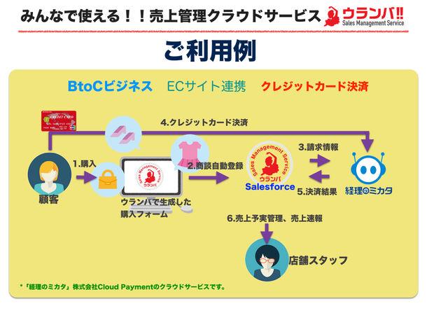 ウランバ!! BtoC クレジット決済利用ケース