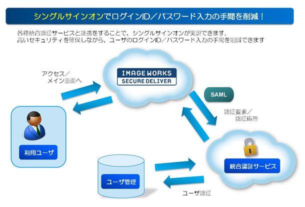 クラウド型ファイル送受信サービス「SECURE DELIVER」