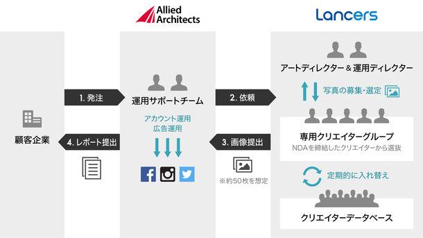 アライドアーキテクツとランサーズ サービス提携イメージ
