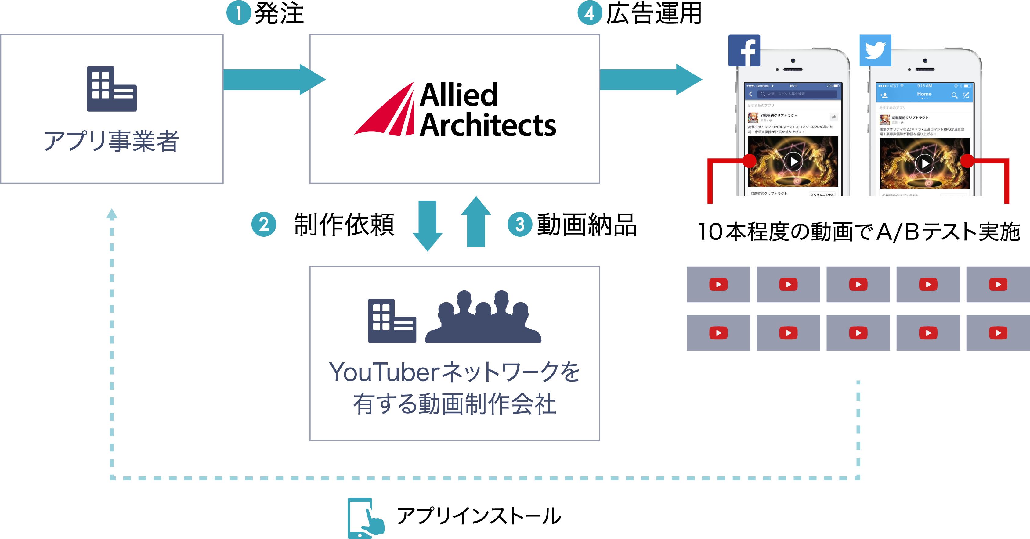 YouTuberを活用したSNS動画広告サービス イメージ