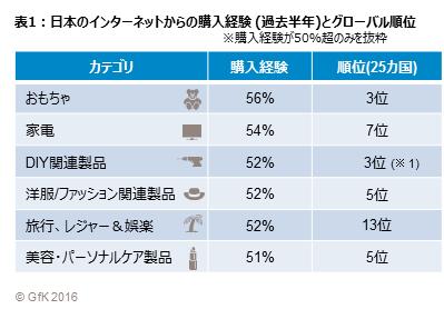 表1 日本のインターネットからの購入経験 (過去半年)とグローバル順位