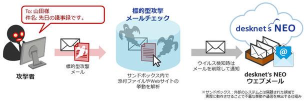 サンドボックスによるウイルスメール検知
